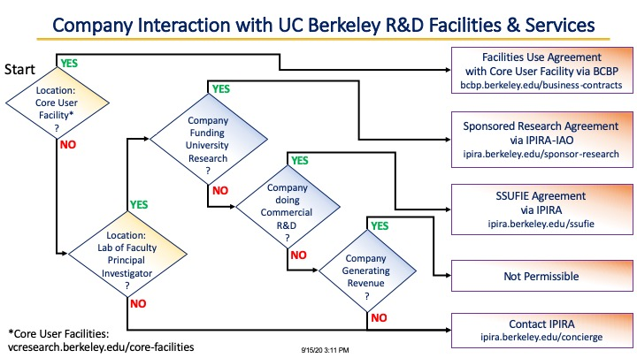Company Interaction with UC Berkeley R&D